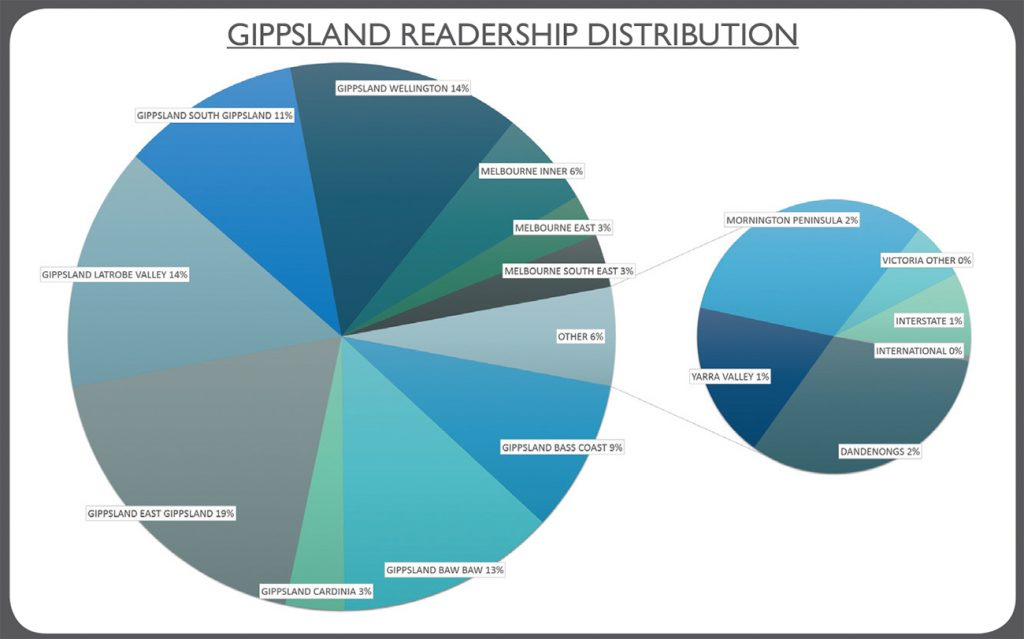 GippslandReadership